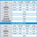<h6>Será a partir del sueldo de Septiembre</h6> Nueva escala de liquidación de Salario Familiar